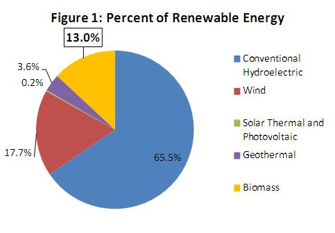 ... energy production, and about 2% of the energy from pollution-emitting