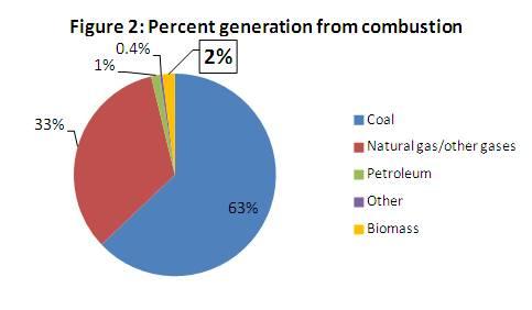 Biomass Power More Pollution Than Sense Partnership