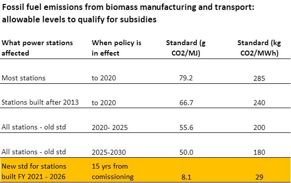 New UK Biomass Policy Removes Subsidies For High-Carbon Wood